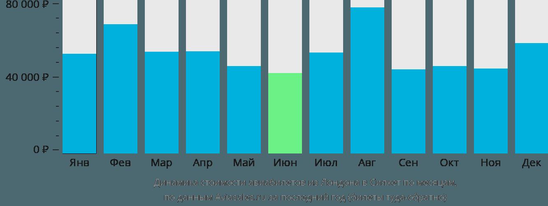 Динамика стоимости авиабилетов из Лондона в Силхет по месяцам