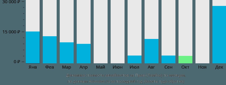 Динамика стоимости авиабилетов из Ломбока по месяцам