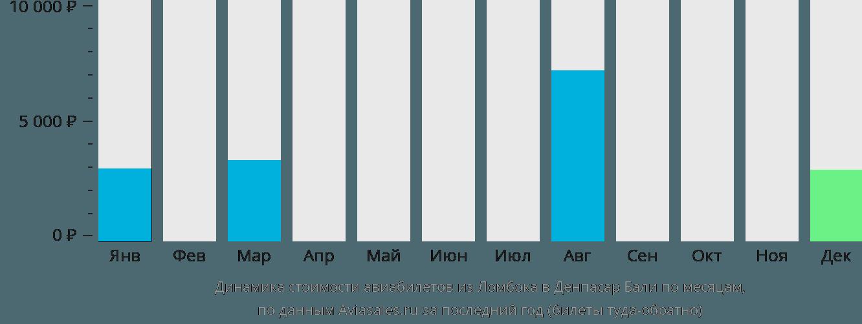 Динамика стоимости авиабилетов из Ломбока в Денпасар Бали по месяцам