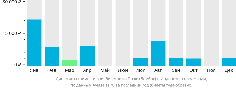 Динамика стоимости авиабилетов из Ломбока в Индонезию по месяцам