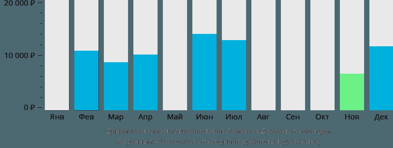 Динамика стоимости авиабилетов из Ломбока в Джакарту по месяцам