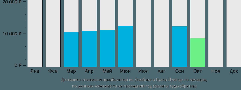 Динамика стоимости авиабилетов из Ломбока в Куала-Лумпур по месяцам