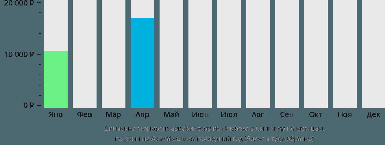 Динамика стоимости авиабилетов из Праю (Ломбок) в Сингапур по месяцам