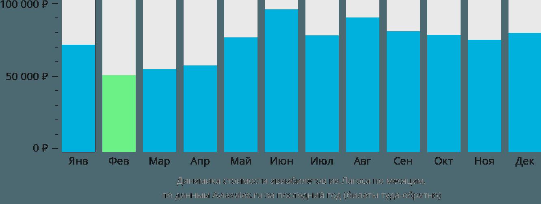 Динамика стоимости авиабилетов из Лагоса по месяцам