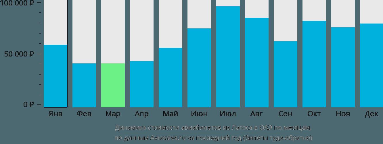 Динамика стоимости авиабилетов из Лагоса в ОАЭ по месяцам