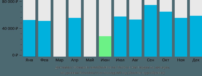 Динамика стоимости авиабилетов из Лагоса в Амстердам по месяцам