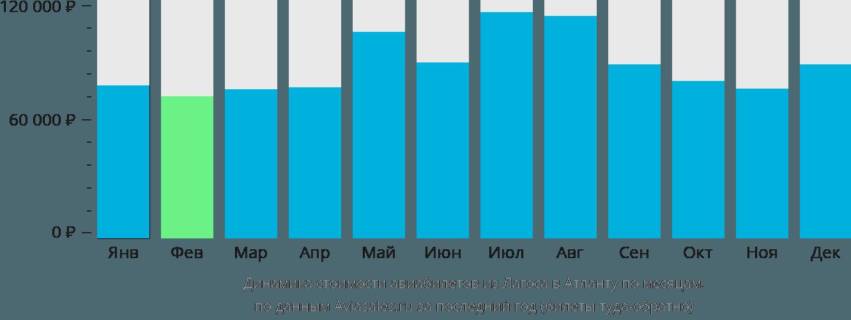 Динамика стоимости авиабилетов из Лагоса в Атланту по месяцам