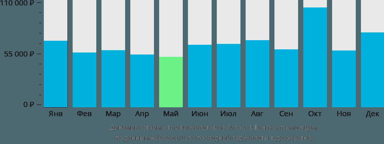 Динамика стоимости авиабилетов из Лагоса в Бангкок по месяцам