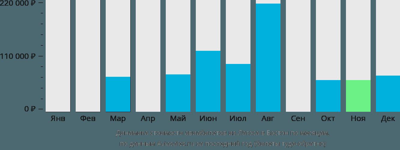 Динамика стоимости авиабилетов из Лагоса в Бостон по месяцам
