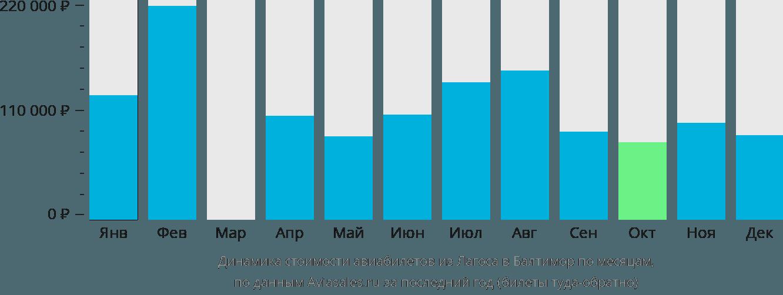 Динамика стоимости авиабилетов из Лагоса в Балтимор по месяцам