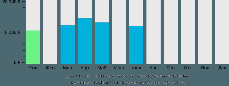 Динамика стоимости авиабилетов из Лагоса в Калабар по месяцам