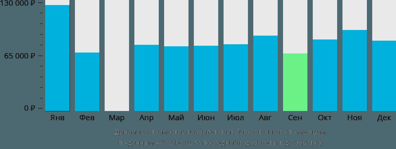 Динамика стоимости авиабилетов из Лагоса в Чикаго по месяцам