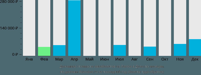Динамика стоимости авиабилетов из Лагоса в Дели по месяцам