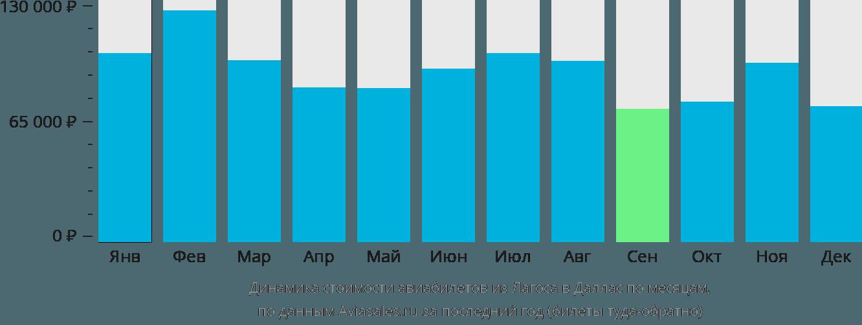 Динамика стоимости авиабилетов из Лагоса в Даллас по месяцам