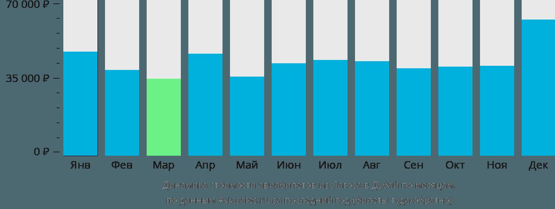 Динамика стоимости авиабилетов из Лагоса в Дубай по месяцам