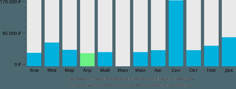Динамика стоимости авиабилетов из Лагоса в Египет по месяцам