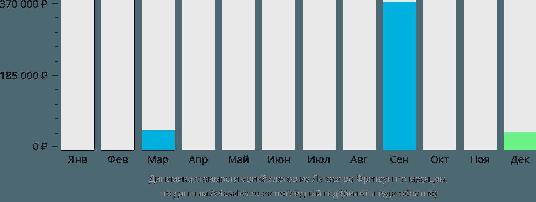 Динамика стоимости авиабилетов из Лагоса во Фритаун по месяцам