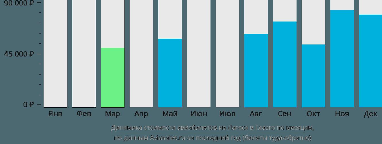 Динамика стоимости авиабилетов из Лагоса в Глазго по месяцам