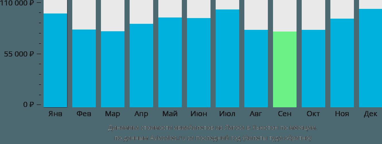 Динамика стоимости авиабилетов из Лагоса в Хьюстон по месяцам