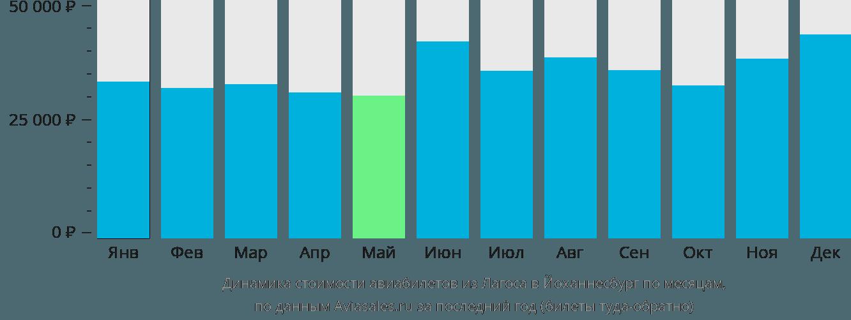 Динамика стоимости авиабилетов из Лагоса в Йоханнесбург по месяцам