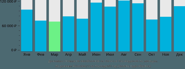 Динамика стоимости авиабилетов из Лагоса в Лос-Анджелес по месяцам