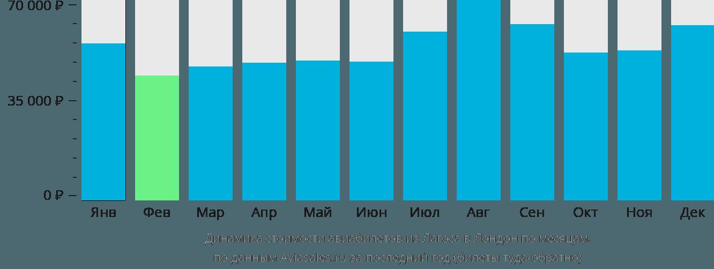 Динамика стоимости авиабилетов из Лагоса в Лондон по месяцам