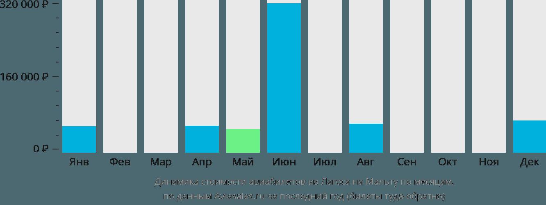 Динамика стоимости авиабилетов из Лагоса на Мальту по месяцам