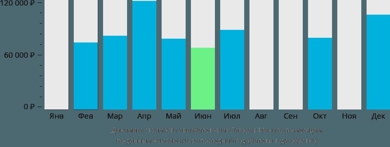 Динамика стоимости авиабилетов из Лагоса в Манилу по месяцам