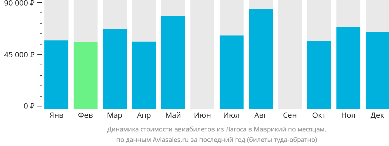Динамика стоимости авиабилетов из Лагоса в Маврикий по месяцам