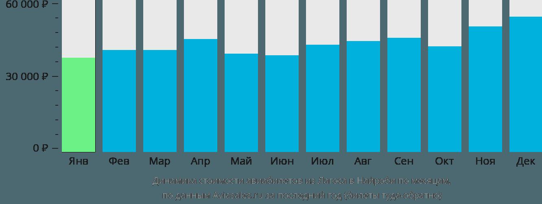 Динамика стоимости авиабилетов из Лагоса в Найроби по месяцам