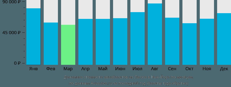 Динамика стоимости авиабилетов из Лагоса в Нью-Йорк по месяцам