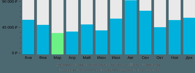 Динамика стоимости авиабилетов из Лагоса в Париж по месяцам