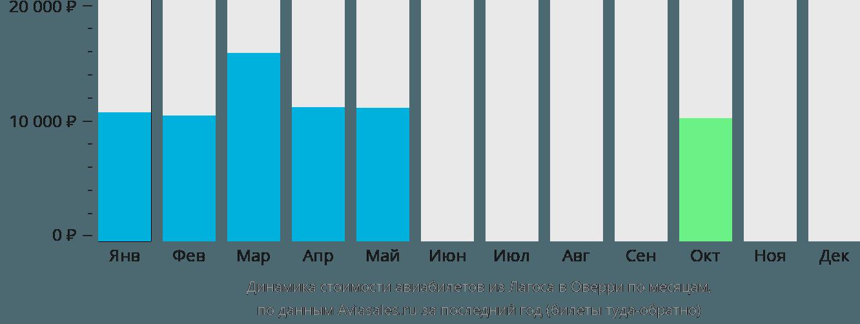 Динамика стоимости авиабилетов из Лагоса в Оверри по месяцам