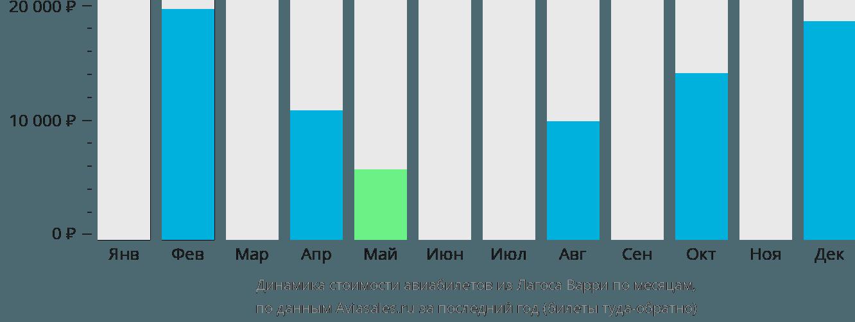 Динамика стоимости авиабилетов из Лагоса Варри по месяцам