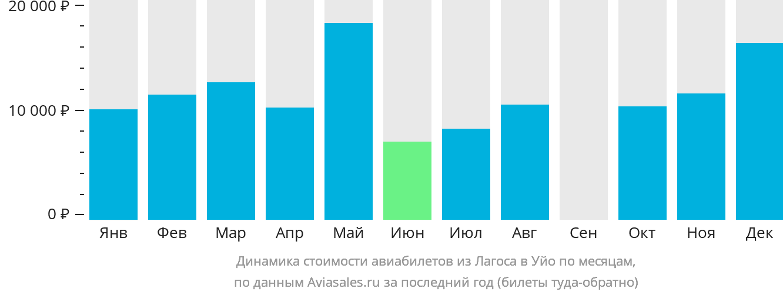 Динамика стоимости авиабилетов из Лагоса в Уйо по месяцам