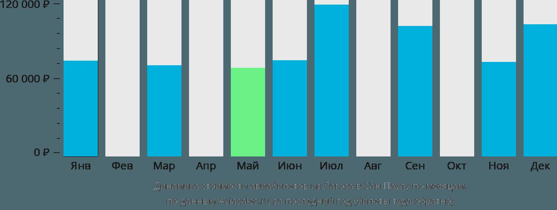 Динамика стоимости авиабилетов из Лагоса в Сан-Паулу по месяцам