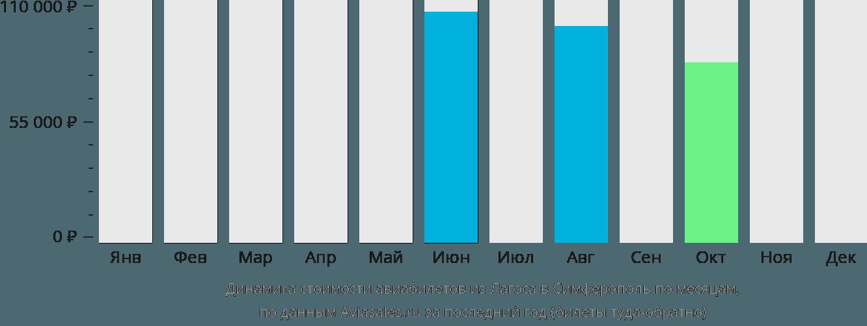 Динамика стоимости авиабилетов из Лагоса в Симферополь по месяцам