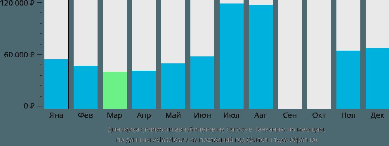 Динамика стоимости авиабилетов из Лагоса в Танзанию по месяцам