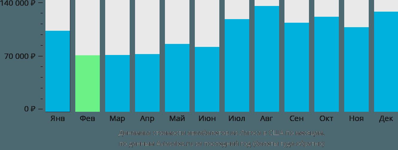 Динамика стоимости авиабилетов из Лагоса в США по месяцам