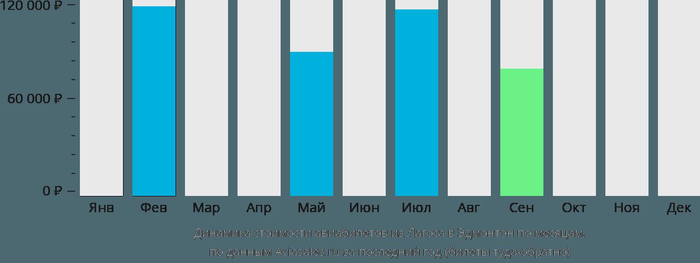 Динамика стоимости авиабилетов из Лагоса в Эдмонтон по месяцам