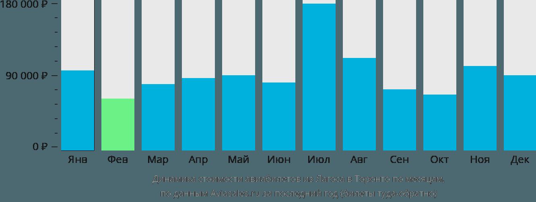 Динамика стоимости авиабилетов из Лагоса в Торонто по месяцам