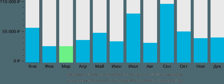 Динамика стоимости авиабилетов из Лагоса в ЮАР по месяцам