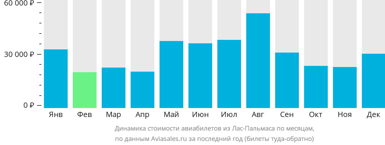 Динамика стоимости авиабилетов из Лас-Пальмаса по месяцам