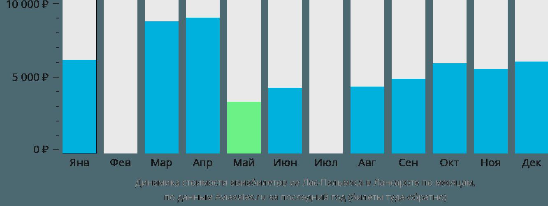 Динамика стоимости авиабилетов из Лас-Пальмаса в Лансароте по месяцам