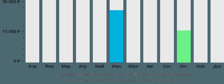 Динамика стоимости авиабилетов из Лас-Пальмаса в Агадир по месяцам