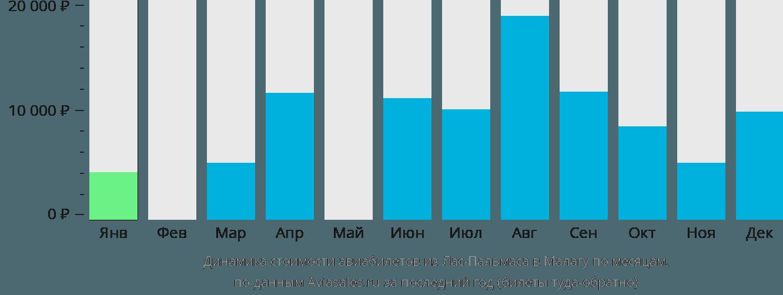 Динамика стоимости авиабилетов из Лас-Пальмаса в Малагу по месяцам