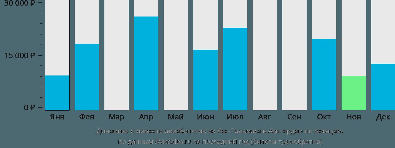Динамика стоимости авиабилетов из Лас-Пальмаса в Амстердам по месяцам