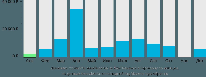 Динамика стоимости авиабилетов из Лас-Пальмаса в Барселону по месяцам