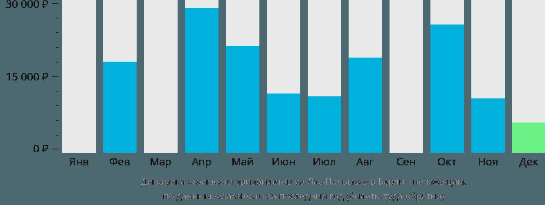 Динамика стоимости авиабилетов из Лас-Пальмаса в Берлин по месяцам