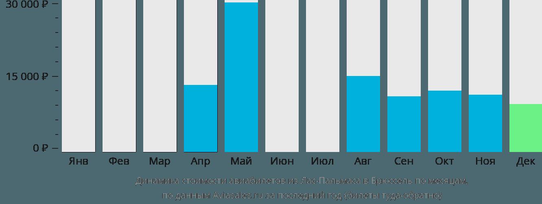 Динамика стоимости авиабилетов из Лас-Пальмаса в Брюссель по месяцам